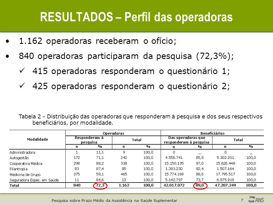 Pesquisa sobre Prazo Médio da Assistência na Saúde Suplementar 7 RESULTADOS – Perfil das operadoras 1.162 operadoras receberam o ofício; 840 operadora