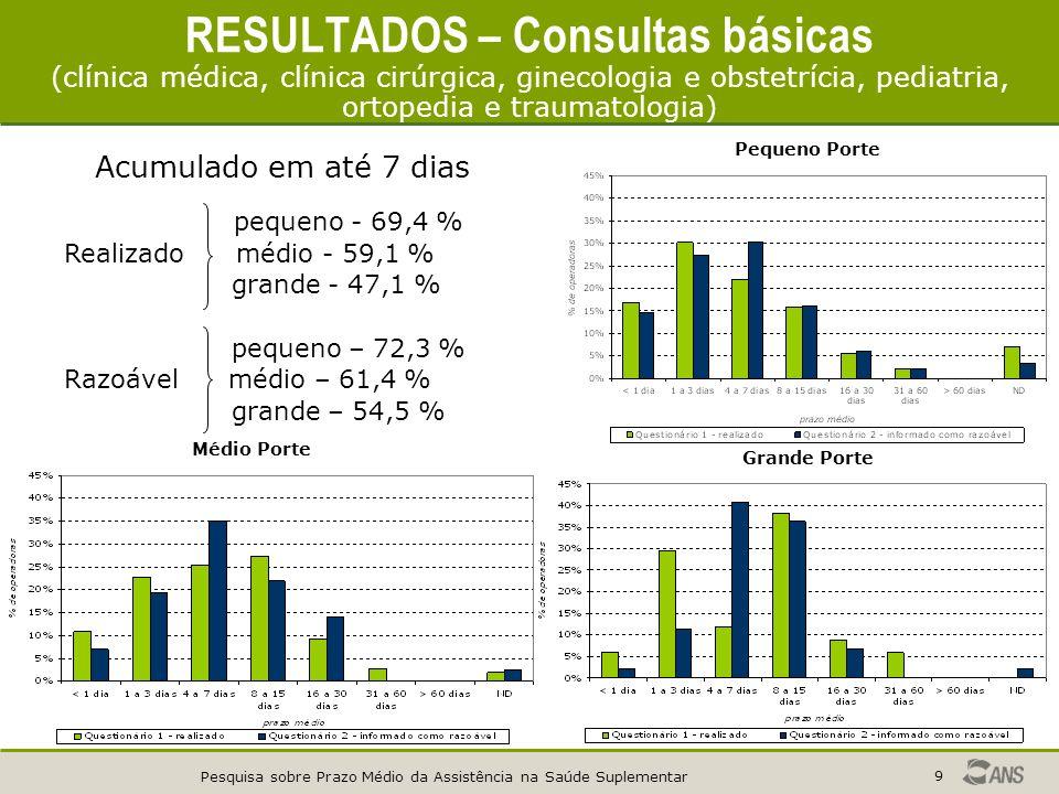 Pesquisa sobre Prazo Médio da Assistência na Saúde Suplementar 9 RESULTADOS – Consultas básicas (clínica médica, clínica cirúrgica, ginecologia e obstetrícia, pediatria, ortopedia e traumatologia) Pequeno Porte Médio Porte Grande Porte Acumulado em até 7 dias pequeno - 69,4 % Realizado médio - 59,1 % grande - 47,1 % pequeno – 72,3 % Razoável médio – 61,4 % grande – 54,5 %