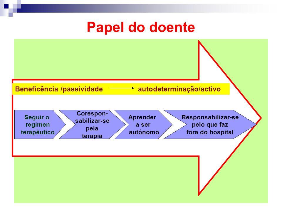 Papel do doente Beneficência /passividade autodeterminação/activo Seguir o regímen terapêutico Corespon- sabilizar-se pela terapia Aprender a ser autó
