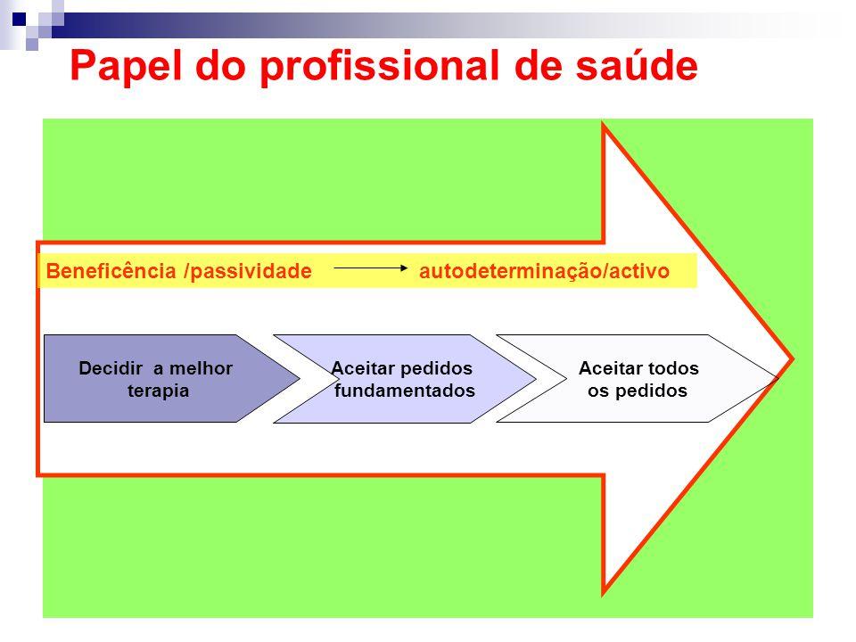 Beneficência /passividade autodeterminação/activo Decidir a melhor terapia Aceitar pedidos fundamentados Aceitar todos os pedidos Papel do profissiona