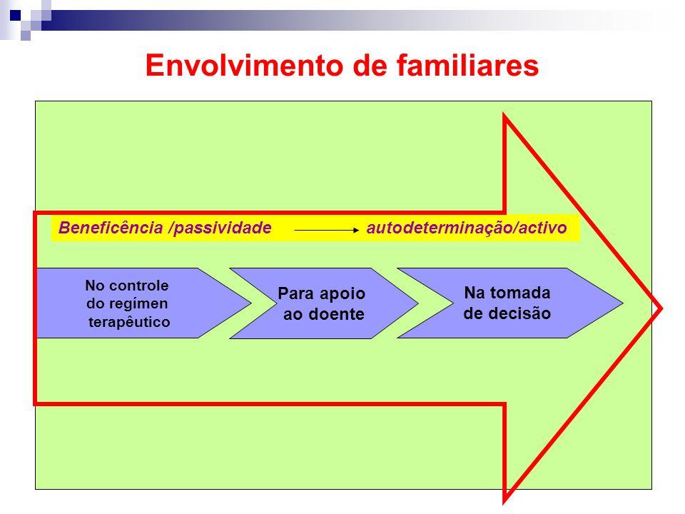 Envolvimento de familiares Beneficência /passividade autodeterminação/activo No controle do regímen terapêutico Para apoio ao doente Na tomada de deci