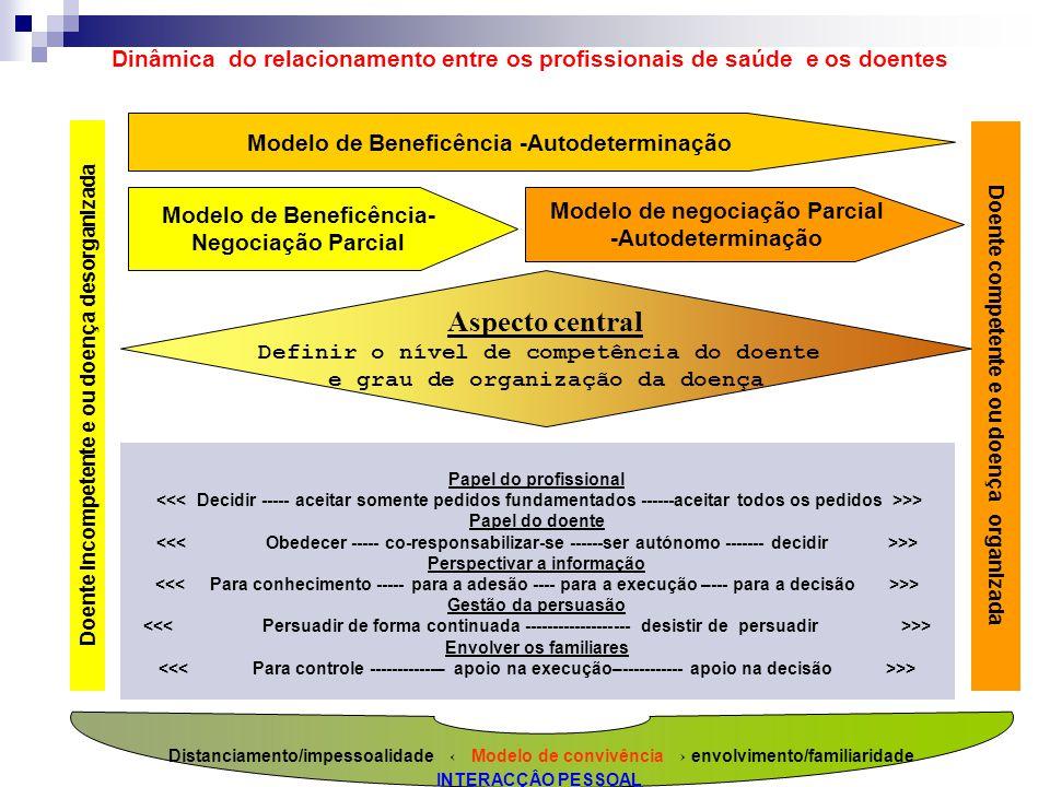 Dinâmica do relacionamento entre os profissionais de saúde e os doentes Doente incompetente e ou doença desorganizada Doente competente e ou doença or