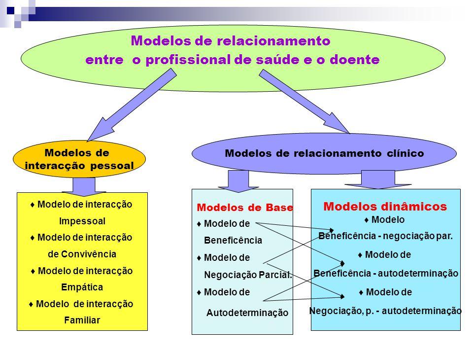 Modelo de interacção Impessoal Modelo de interacção de Convivência Modelo de interacção Empática Modelo de interacção Familiar Modelos de Base Modelo