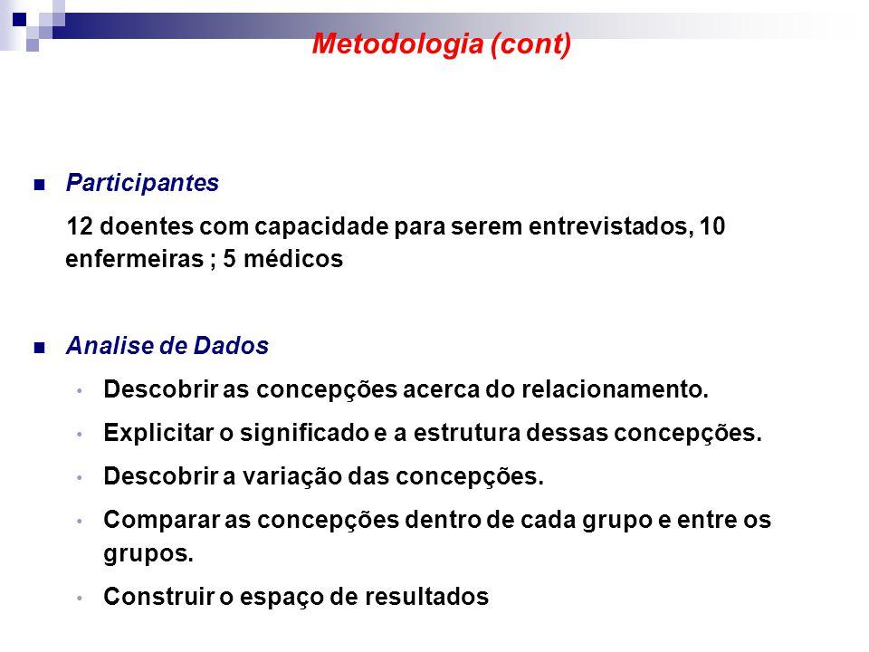 Metodologia (cont) Participantes 12 doentes com capacidade para serem entrevistados, 10 enfermeiras ; 5 médicos Analise de Dados Descobrir as concepçõ