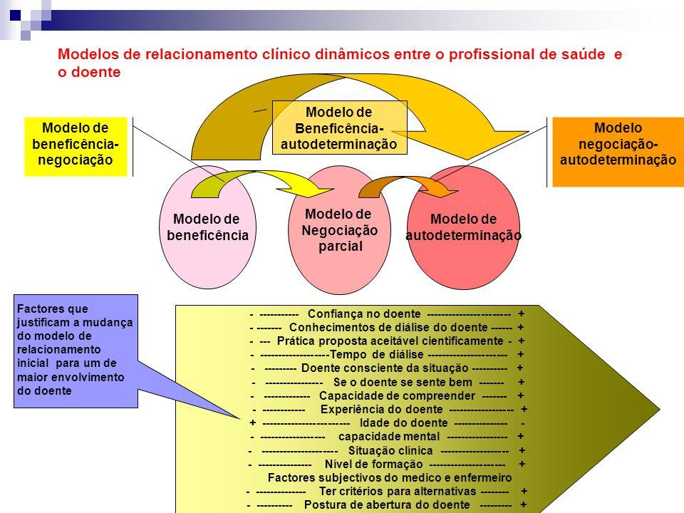 Modelo de beneficência Modelo de Negociação parcial Modelo de autodeterminação - ----------- Confiança no doente ----------------------- + - ------- C