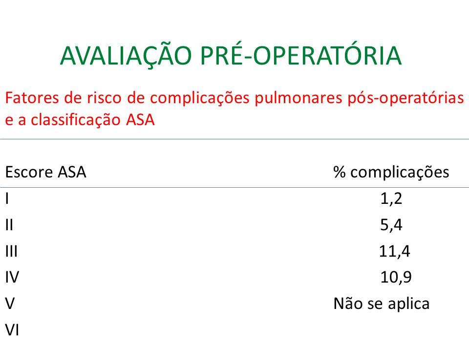 AVALIAÇÃO PRÉ-OPERATÓRIA Fatores de risco de complicações pulmonares pós-operatórias e a classificação ASA Escore ASA% complicações I1,2 II5,4 III 11,4 IV10,9 VNão se aplica VI