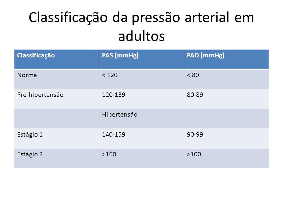 Classificação da pressão arterial em adultos ClassificaçãoPAS (mmHg)PAD (mmHg) Normal< 120< 80 Pré-hipertensão120-13980-89 Hipertensão Estágio 1140-15