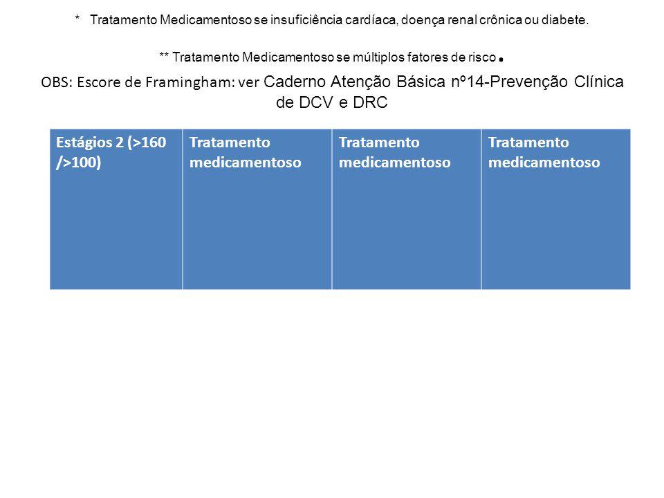 * Tratamento Medicamentoso se insuficiência cardíaca, doença renal crônica ou diabete. ** Tratamento Medicamentoso se múltiplos fatores de risco. OBS: