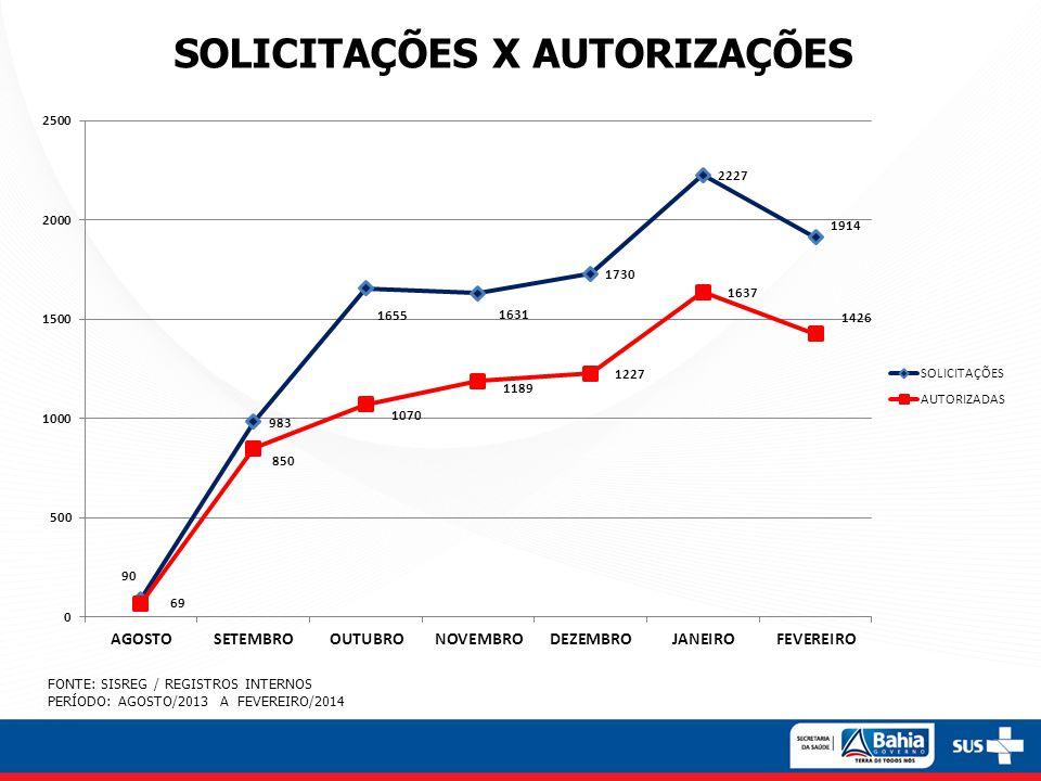 SOLICITAÇÕES X AUTORIZAÇÕES FONTE: SISREG / REGISTROS INTERNOS PERÍODO: AGOSTO/2013 A FEVEREIRO/2014
