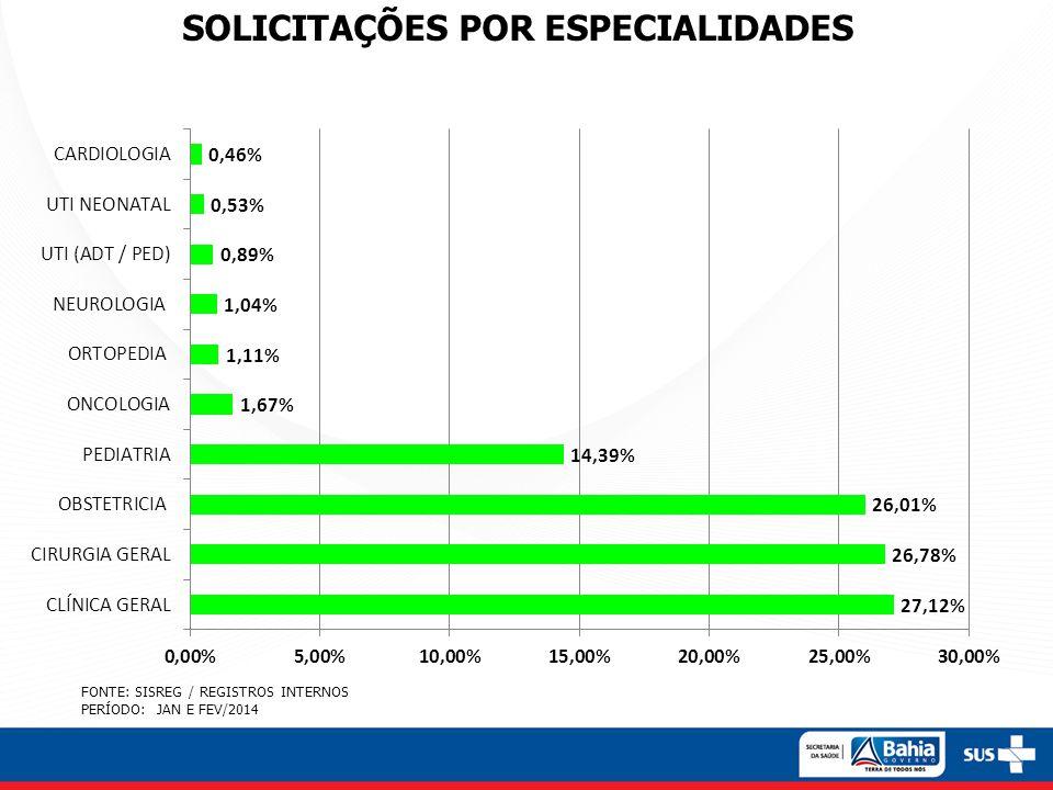 FONTE: SISREG / REGISTROS INTERNOS PERÍODO: JAN E FEV/2014 SOLICITAÇÕES POR ESPECIALIDADES