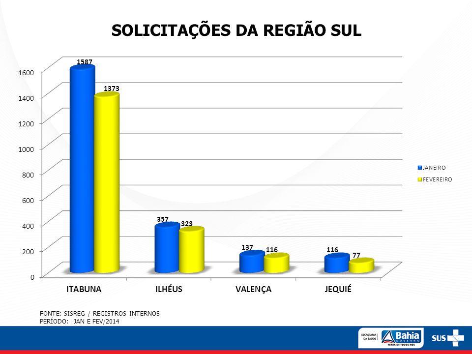 SOLICITAÇÕES DA REGIÃO SUL FONTE: SISREG / REGISTROS INTERNOS PERÍODO: JAN E FEV/2014