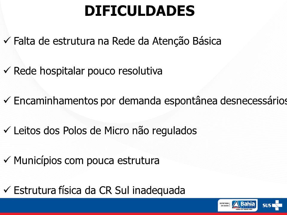DIFICULDADES Falta de estrutura na Rede da Atenção Básica Rede hospitalar pouco resolutiva Encaminhamentos por demanda espontânea desnecessários Leito