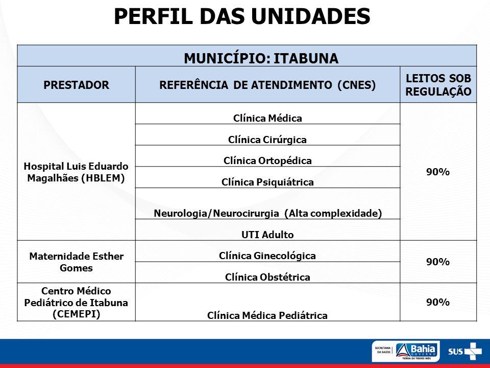 PERFIL DAS UNIDADES MUNICÍPIO: ITABUNA PRESTADORREFERÊNCIA DE ATENDIMENTO (CNES) LEITOS SOB REGULAÇÃO Hospital Luis Eduardo Magalhães (HBLEM) Clínica