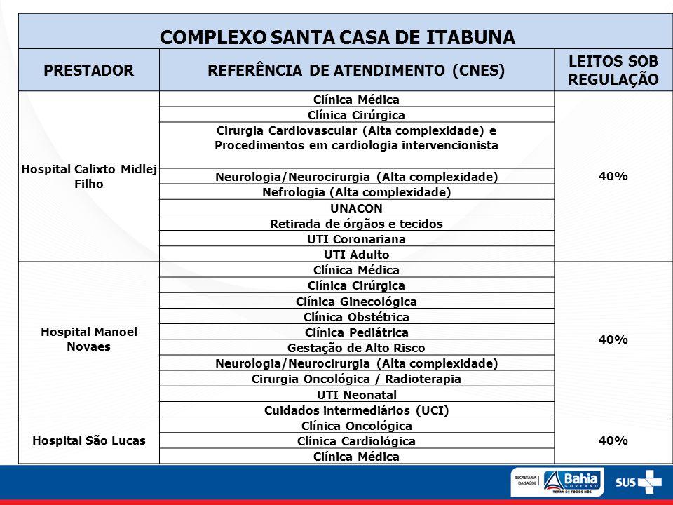 COMPLEXO SANTA CASA DE ITABUNA PRESTADORREFERÊNCIA DE ATENDIMENTO (CNES) LEITOS SOB REGULAÇÃO Hospital Calixto Midlej Filho Clínica Médica 40% Clínica