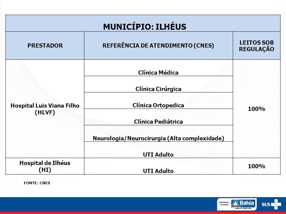 MUNICÍPIO: ILHÉUS PRESTADORREFERÊNCIA DE ATENDIMENTO (CNES) LEITOS SOB REGULAÇÃO Hospital Luis Viana Filho (HLVF) Clínica Médica 100% Clínica Cirúrgic