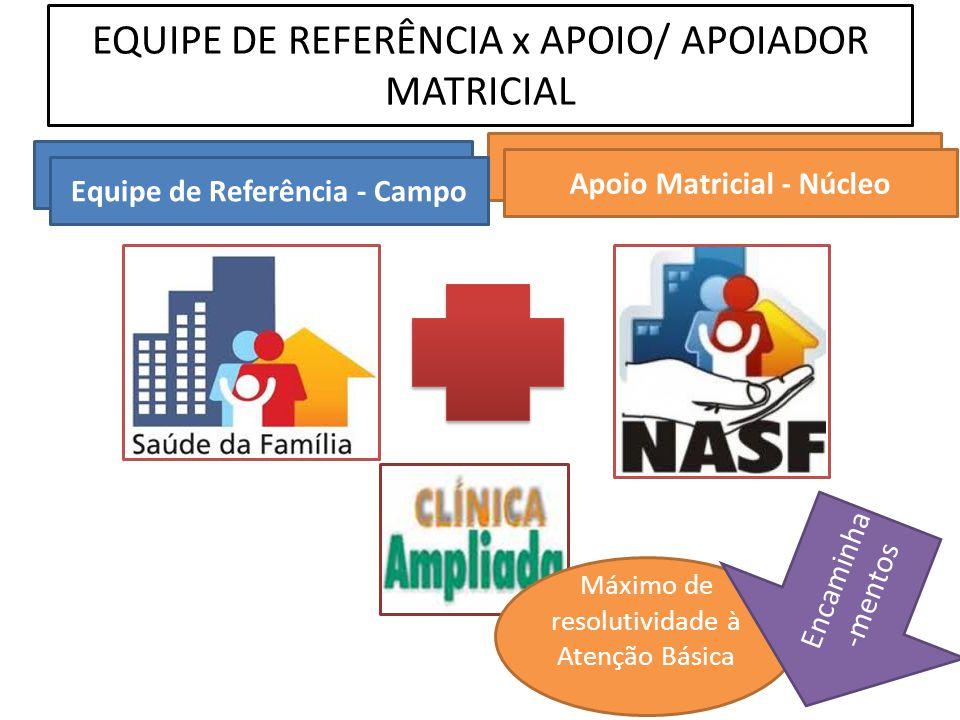 EQUIPE DE REFERÊNCIA x APOIO/ APOIADOR MATRICIAL Equipe de Referência Apoio Matricial Máximo de resolutividade à Atenção Básica Encaminha -mentos Apoi