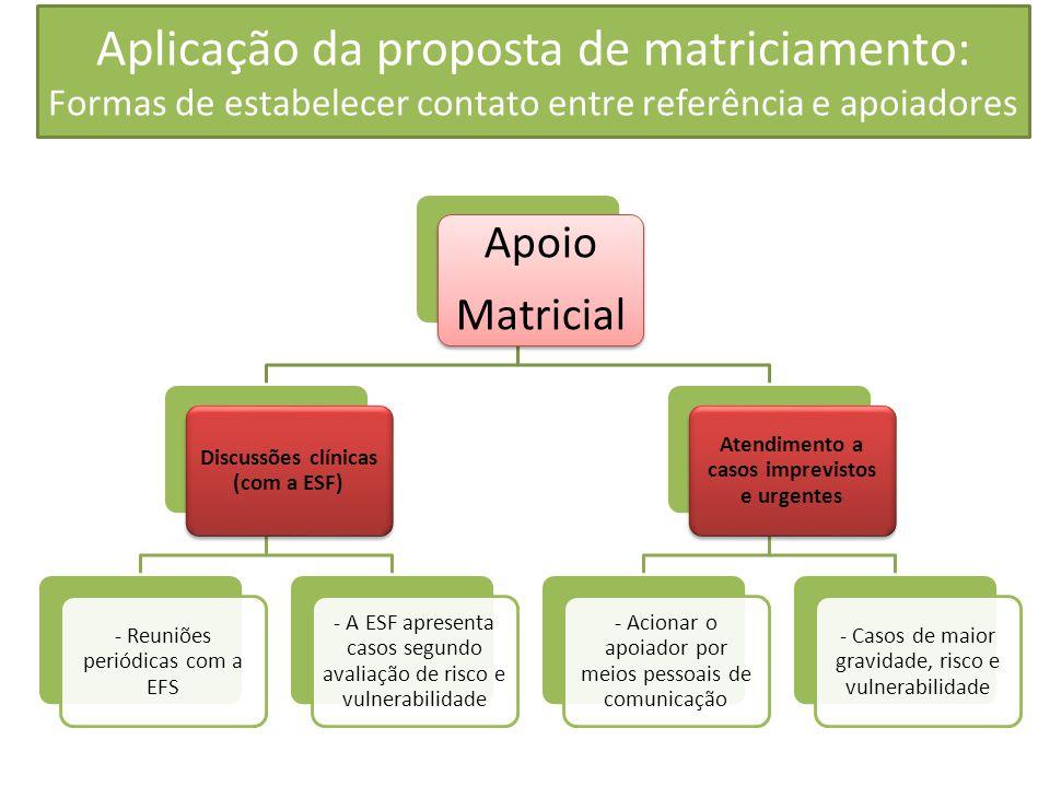 Aplicação da proposta de matriciamento: Formas de estabelecer contato entre referência e apoiadores Apoio Matricial Discussões clínicas (com a ESF) -
