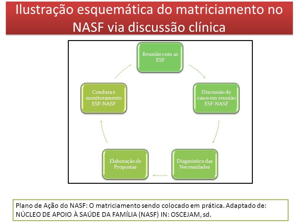 Ilustração esquemática do matriciamento no NASF via discussão clínica Plano de Ação do NASF: O matriciamento sendo colocado em prática. Adaptado de: N