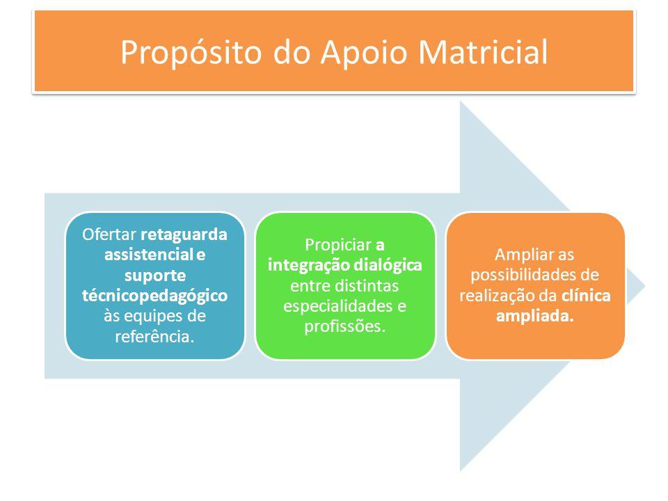 Propósito do Apoio Matricial Ofertar retaguarda assistencial e suporte técnicopedagógico às equipes de referência. Propiciar a integração dialógica en