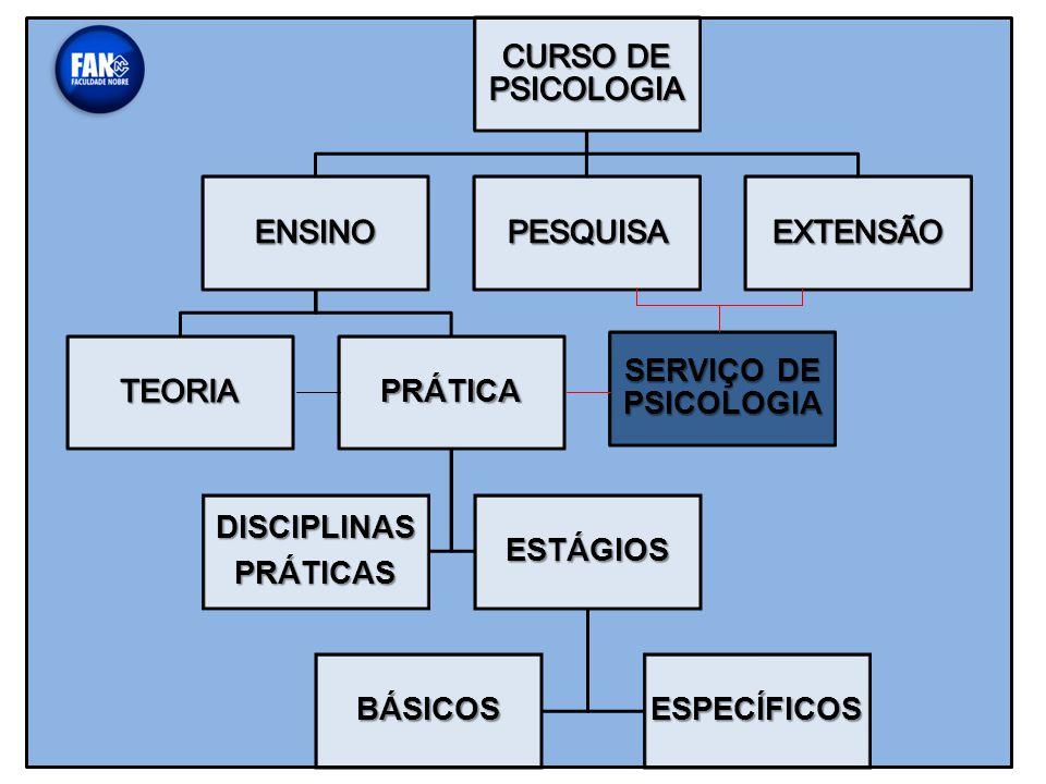 PRÁTICA ESTÁGIOS ESPECÍFICOS BÁSICOS DISCIPLINASPRÁTICAS SERVIÇO DE PSICOLOGIA