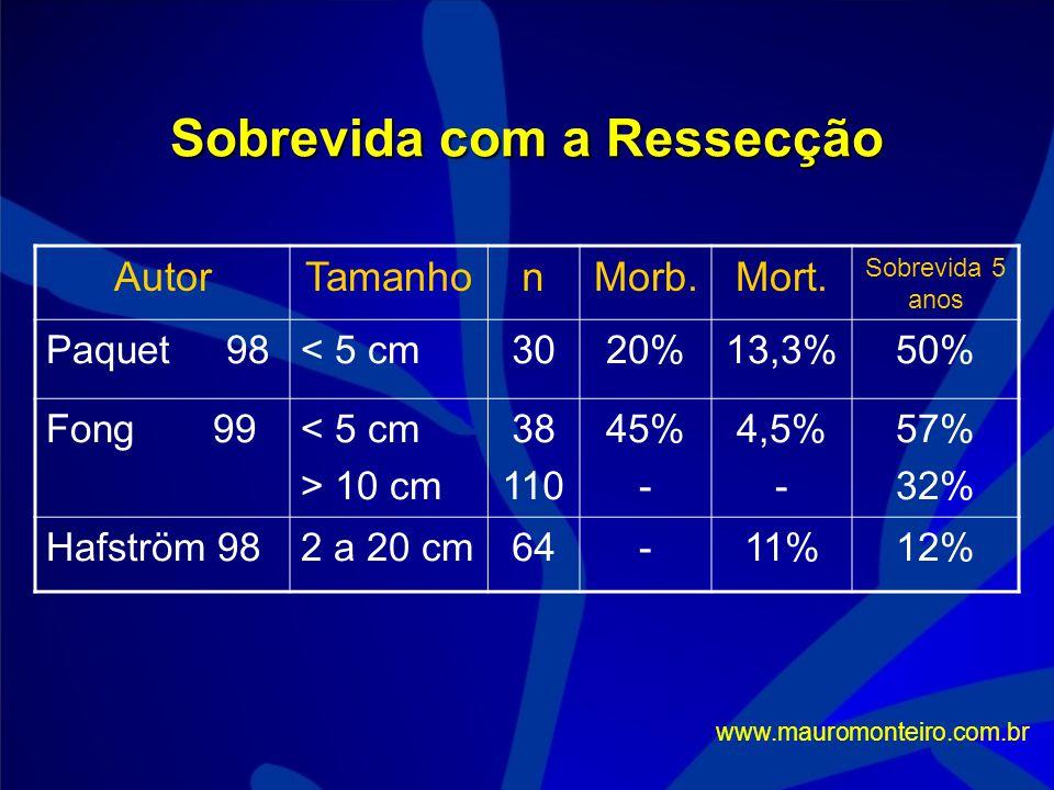 Ressecção Requer boa função hepática (Child A) Até 4 segmentos Se recidivar: Ablação Re-ressecção Transplante de resgate www.mauromonteiro.com.br