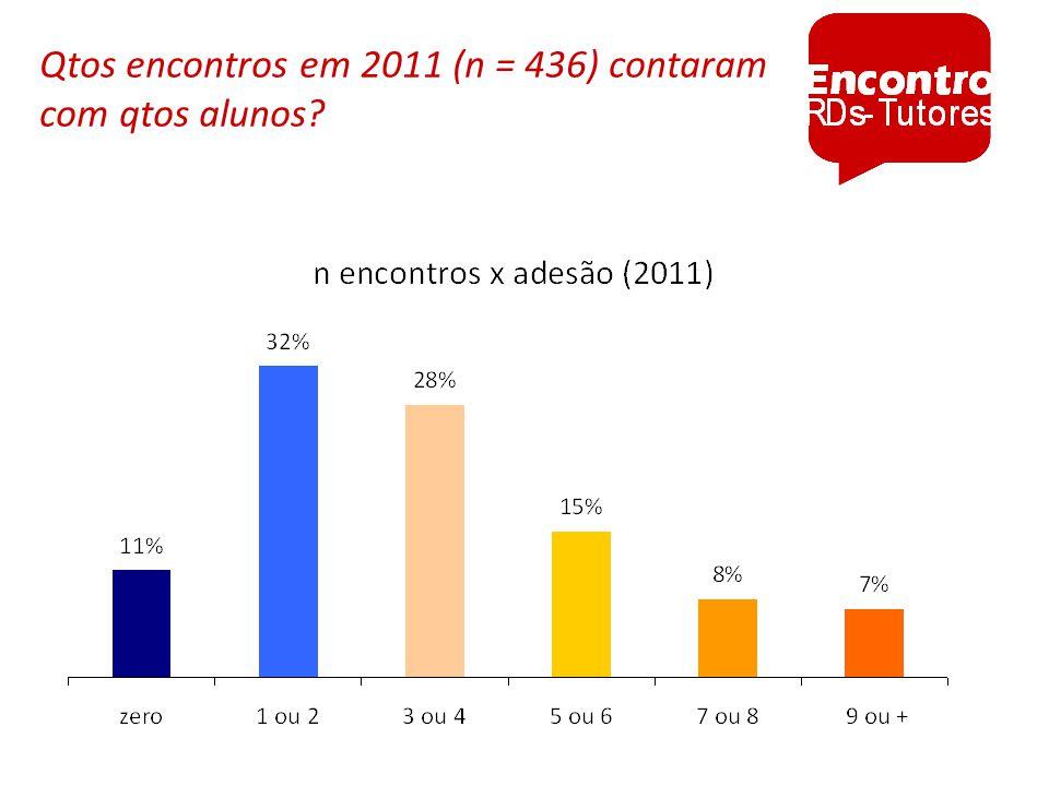 Qtos encontros em 2011 (n = 436) contaram com qtos alunos