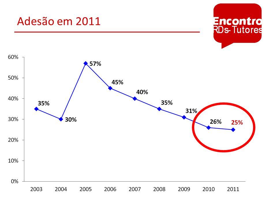 Qtos encontros em 2011 (n = 436) contaram com qtos alunos?