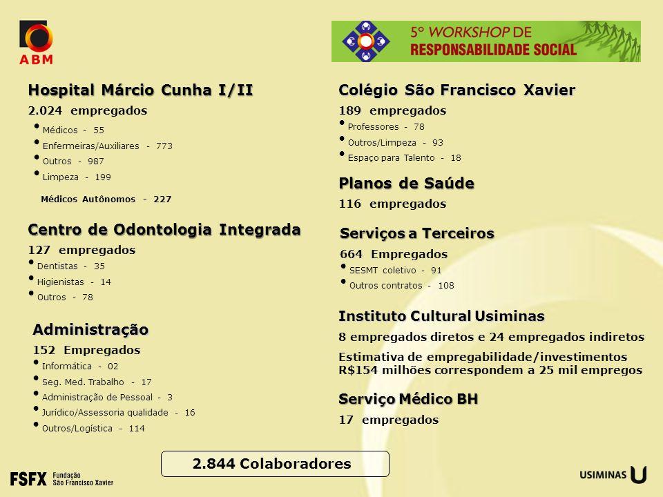 Hospital Márcio Cunha I/II 2.024 empregados Médicos - 55 Enfermeiras/Auxiliares - 773 Outros - 987 Limpeza - 199 Médicos Autônomos - 227 Centro de Odo