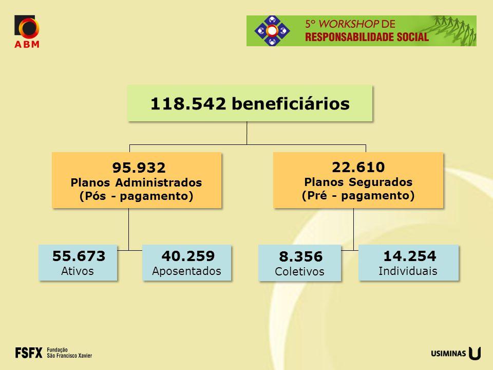 14.254 Individuais 14.254 Individuais 8.356 Coletivos 8.356 Coletivos 55.673 Ativos 55.673 Ativos 40.259 Aposentados 40.259 Aposentados 95.932 Planos