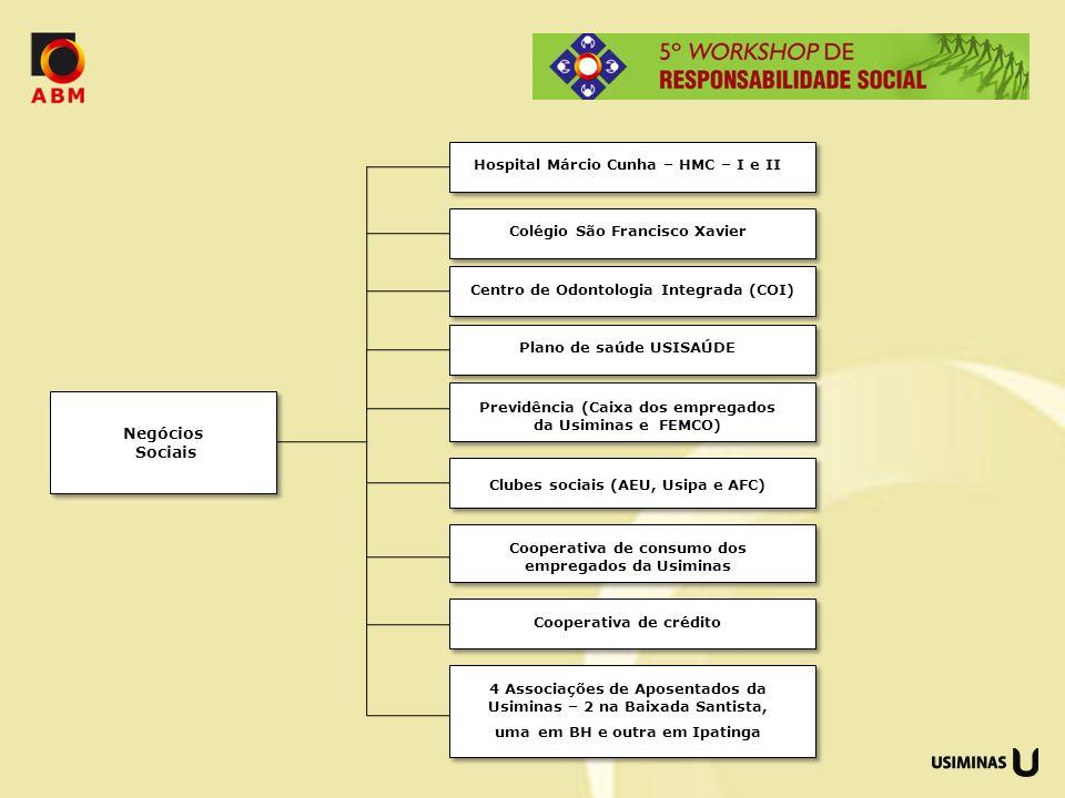 Negócios Sociais Hospital Márcio Cunha – HMC – I e II Colégio São Francisco Xavier Centro de Odontologia Integrada (COI) Plano de saúde USISAÚDE Previ