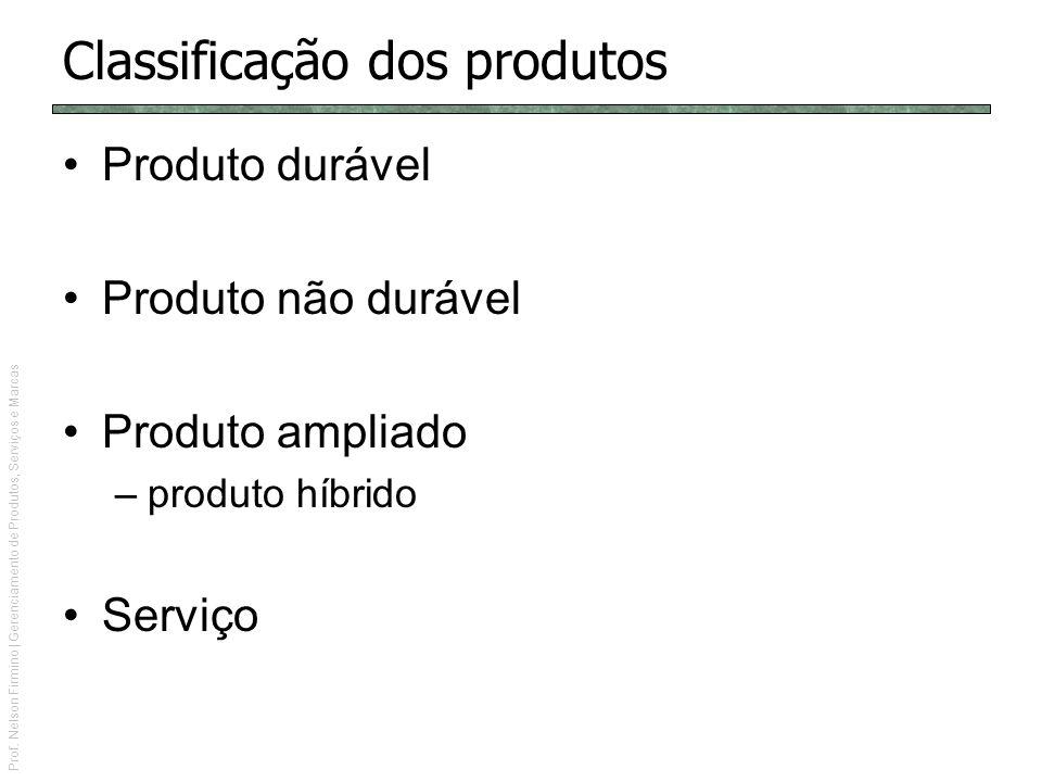 Prof. Nelson Firmino | Gerenciamento de Produtos, Serviços e Marcas Classificação dos produtos Produto durável Produto não durável Produto ampliado –p