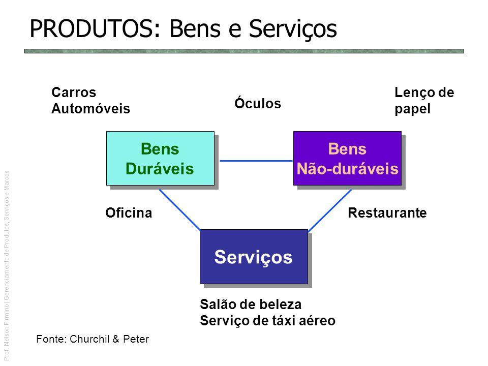 Prof. Nelson Firmino | Gerenciamento de Produtos, Serviços e Marcas Serviços Bens Duráveis Bens Duráveis Bens Não-duráveis Bens Não-duráveis Salão de