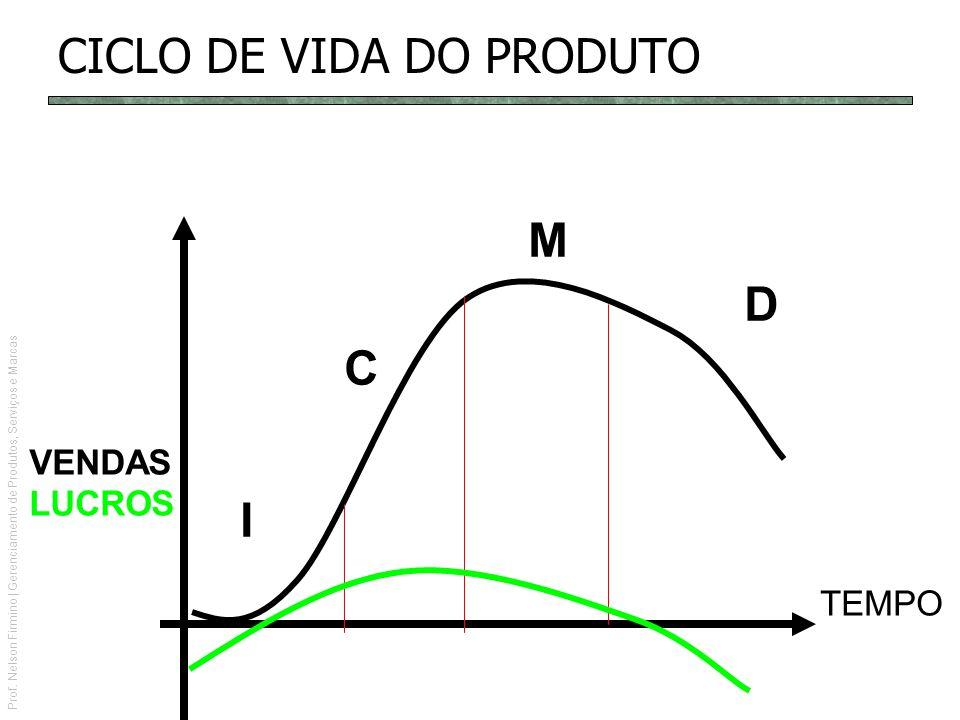Prof. Nelson Firmino | Gerenciamento de Produtos, Serviços e Marcas VENDAS LUCROS TEMPO I C M D CICLO DE VIDA DO PRODUTO