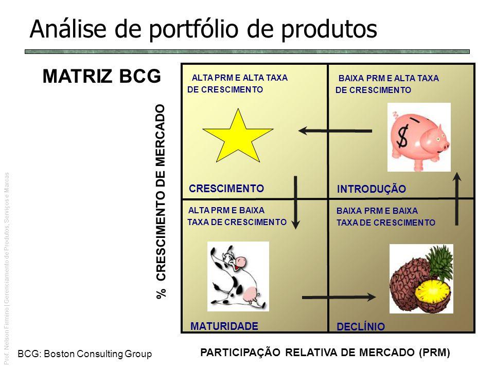 Prof. Nelson Firmino | Gerenciamento de Produtos, Serviços e Marcas Análise de portfólio de produtos CRESCIMENTO INTRODUÇÃO MATURIDADE ALTA PRM E ALTA