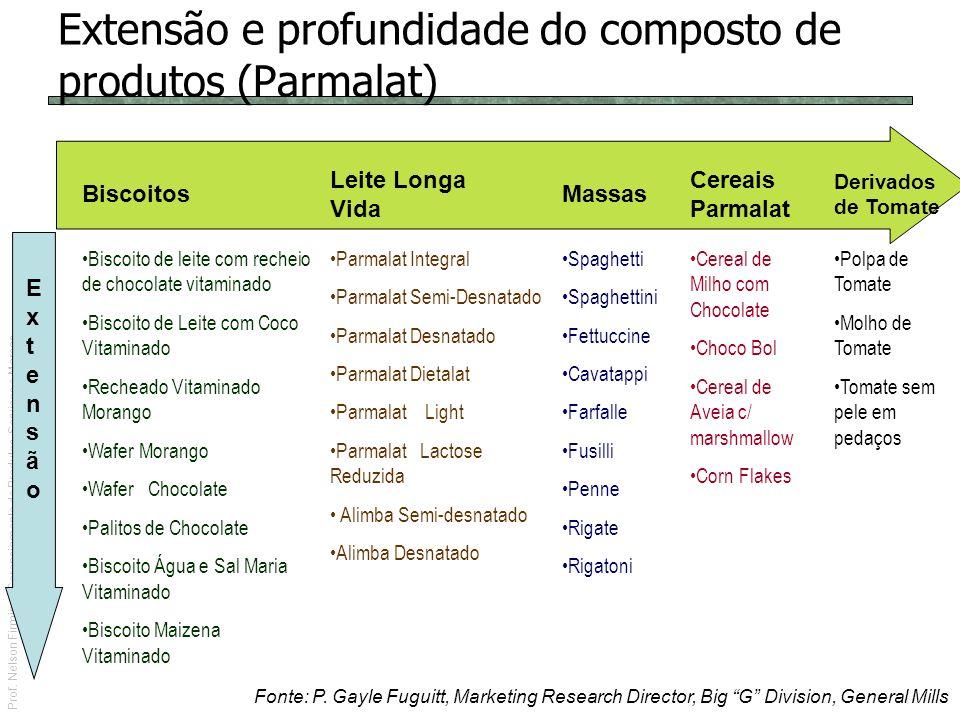 Prof. Nelson Firmino | Gerenciamento de Produtos, Serviços e Marcas Extensão e profundidade do composto de produtos (Parmalat) Fonte: P. Gayle Fuguitt