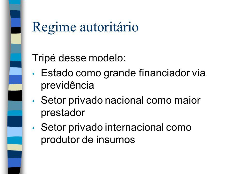 Regime autoritário Tripé desse modelo: Estado como grande financiador via previdência Setor privado nacional como maior prestador Setor privado intern