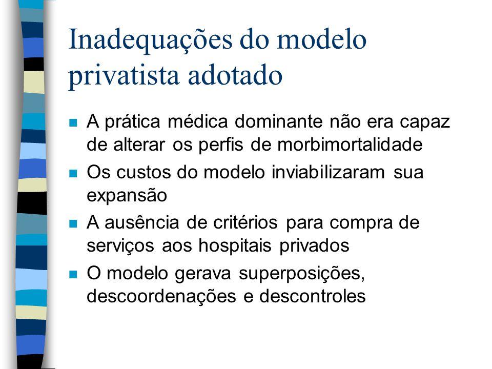 Inadequações do modelo privatista adotado n A prática médica dominante não era capaz de alterar os perfis de morbimortalidade n Os custos do modelo in