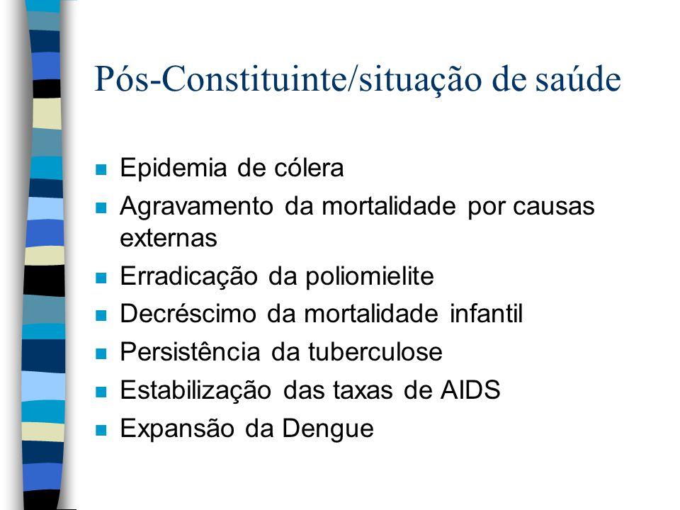 Pós-Constituinte/situação de saúde n Epidemia de cólera n Agravamento da mortalidade por causas externas n Erradicação da poliomielite n Decréscimo da