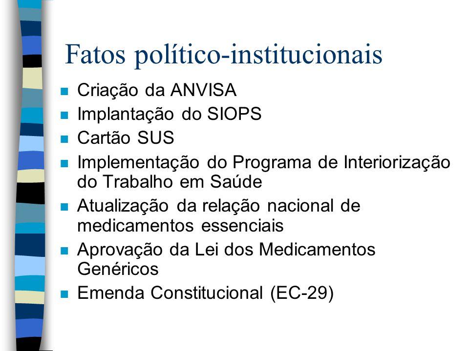 Fatos político-institucionais n Criação da ANVISA n Implantação do SIOPS n Cartão SUS n Implementação do Programa de Interiorização do Trabalho em Saú