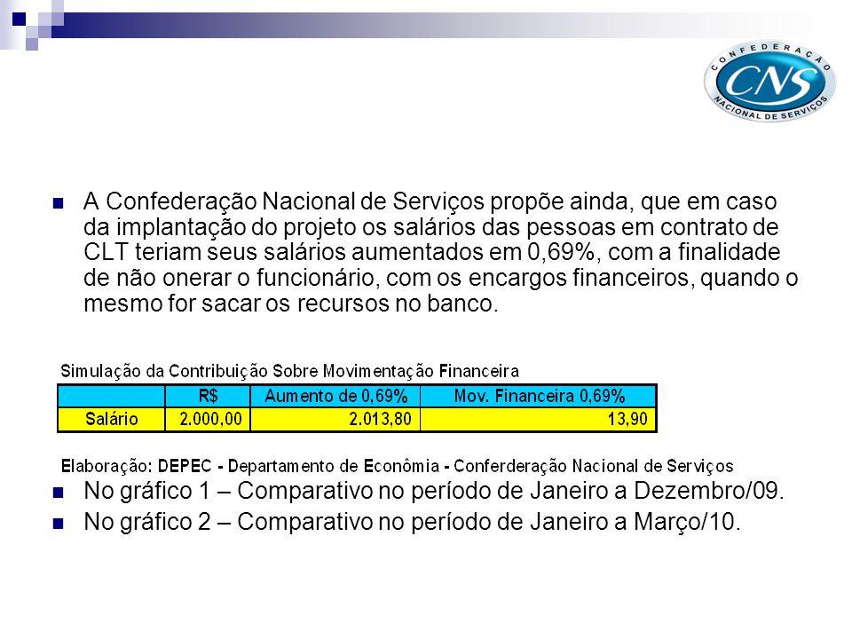 Contribuição sobre Mov.Financeira (0,69%) X Recolhimento Empresa sobre Folha de Pgto ao INSS (20%) - 2009