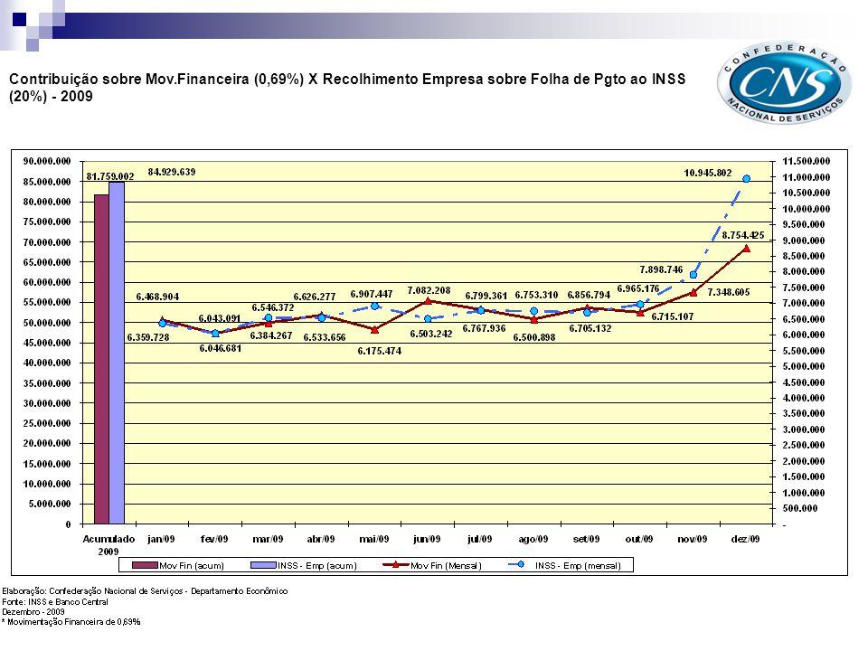Contribuição sobre Mov.Financeira (0,69%) X Recolhimento Empresa sobre Folha de Pgto ao INSS (20%) - 2010