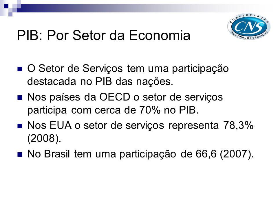 Economia Americana PIB da Economia Americana por participação setorial - 2008 O setor de Serviços representa expressiva maioria na economia dos Estados Unidos.
