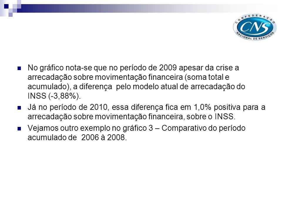 Mov. Financeira X Recolhimento Empresa X Saldo do INSS – (2006 – 2008)