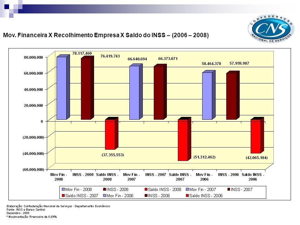 Como podemos analisar através do gráfico acima, caso fosse adotado a sistemática proposta nos teríamos um acréscimo de receita por parte por parte do INSS.