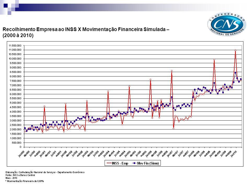 Este gráfico demonstra que a arrecadação do INSS no sistema proposta teria uma melhor distribuição durante o ano eliminando picos de dezembro com uma concentração de arrecadação nos meses de dezembro e janeiro, as empresas seriam beneficiadas com este fluxo de recursos.
