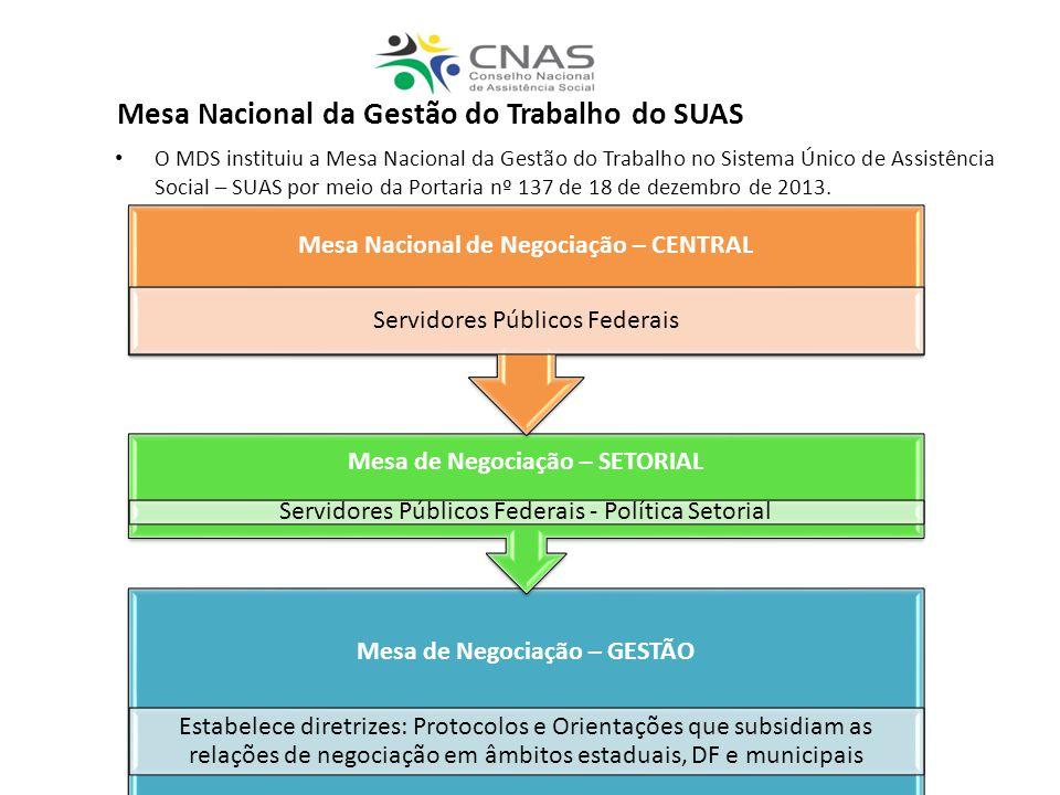 O MDS instituiu a Mesa Nacional da Gestão do Trabalho no Sistema Único de Assistência Social – SUAS por meio da Portaria nº 137 de 18 de dezembro de 2