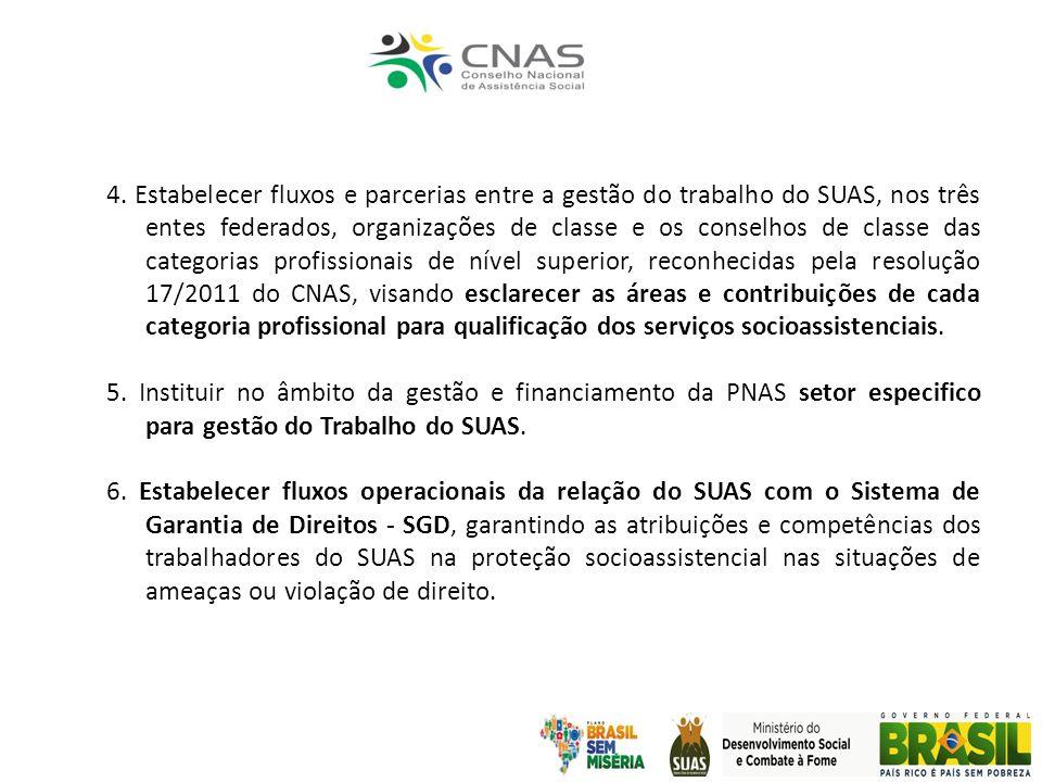 4. Estabelecer fluxos e parcerias entre a gestão do trabalho do SUAS, nos três entes federados, organizações de classe e os conselhos de classe das ca