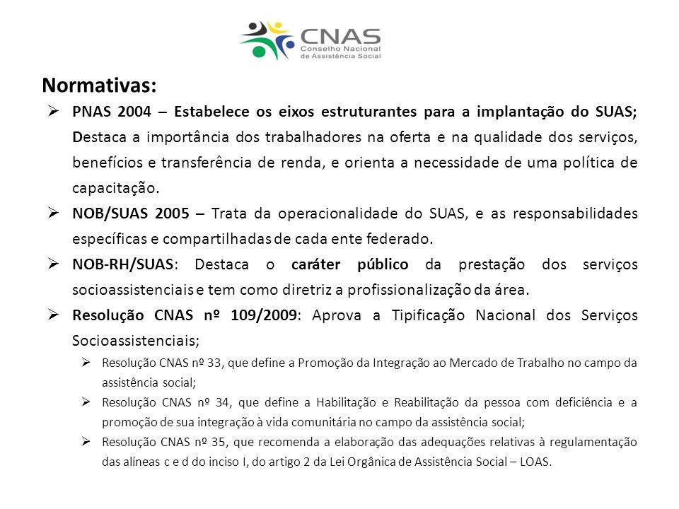 Normativas: PNAS 2004 – Estabelece os eixos estruturantes para a implantação do SUAS; Destaca a importância dos trabalhadores na oferta e na qualidade