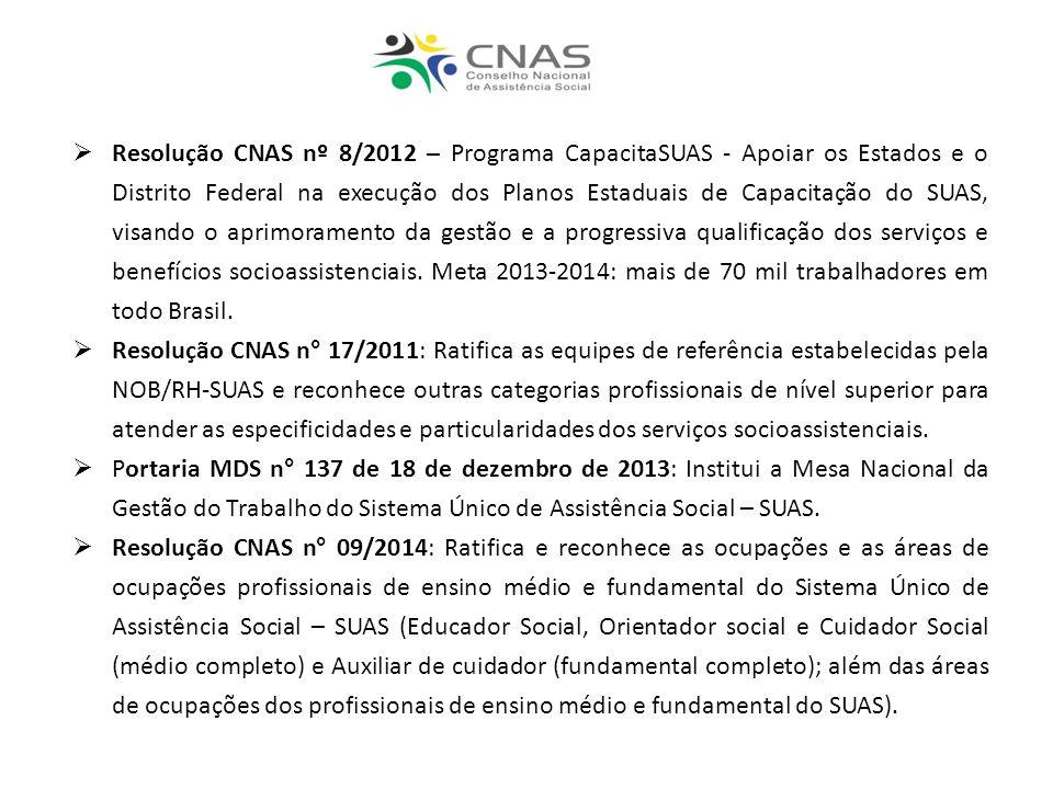 Resolução CNAS nº 8/2012 – Programa CapacitaSUAS - Apoiar os Estados e o Distrito Federal na execução dos Planos Estaduais de Capacitação do SUAS, vis