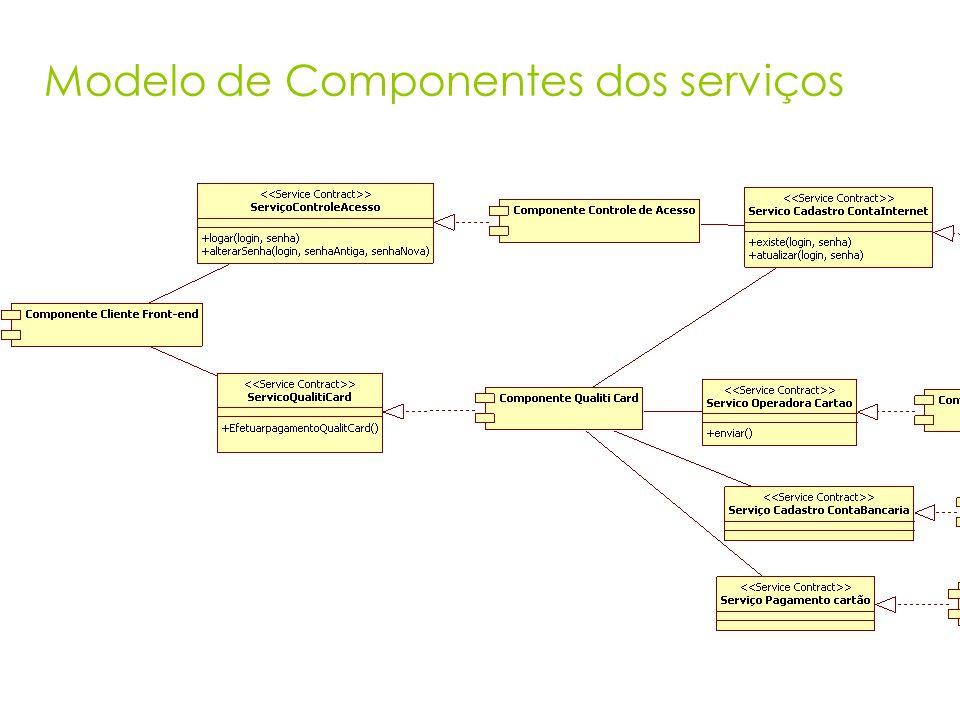 Modelo de Componentes dos serviços